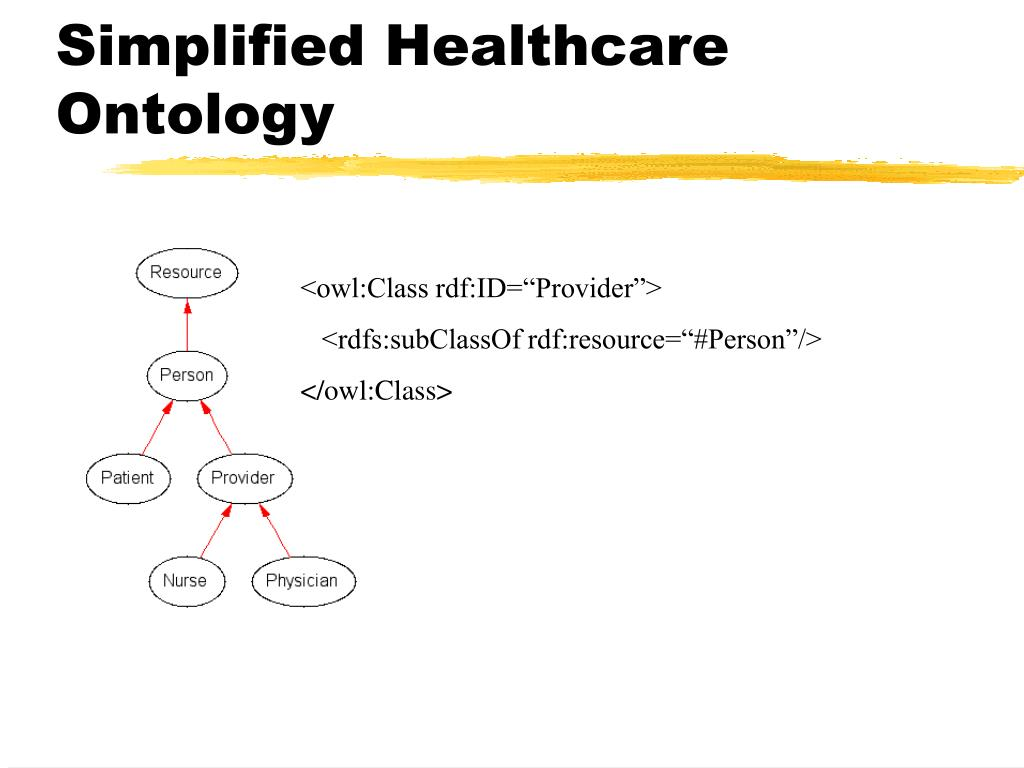 Simplified Healthcare Ontology