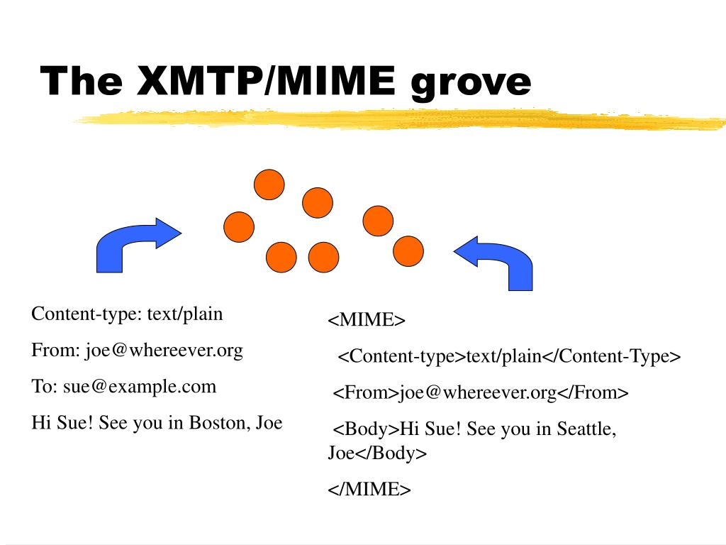 The XMTP/MIME grove