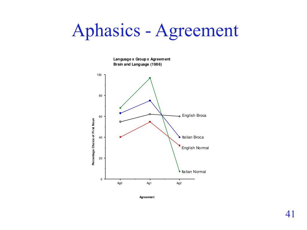 Aphasics - Agreement