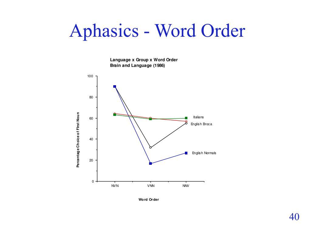 Aphasics - Word Order