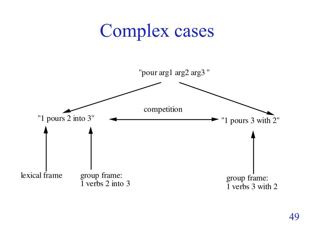 Complex cases