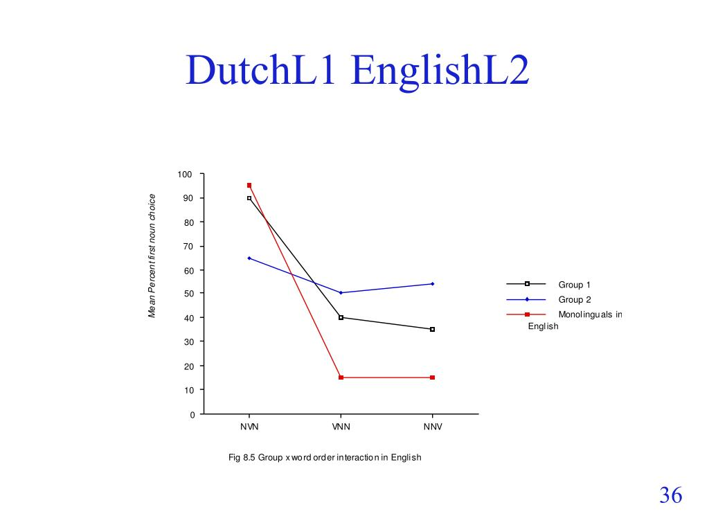 DutchL1 EnglishL2