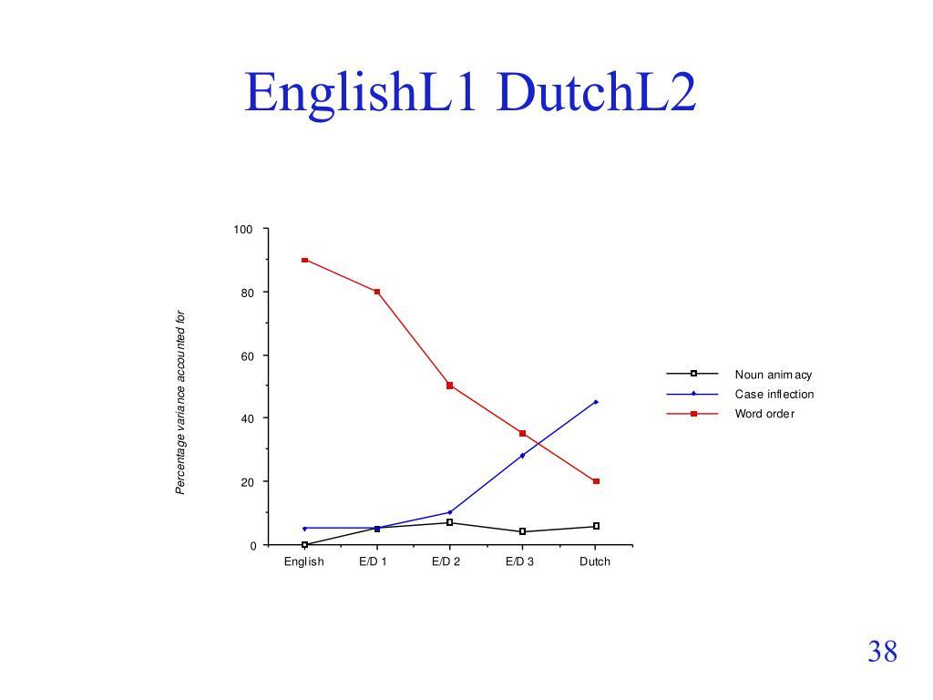 EnglishL1 DutchL2