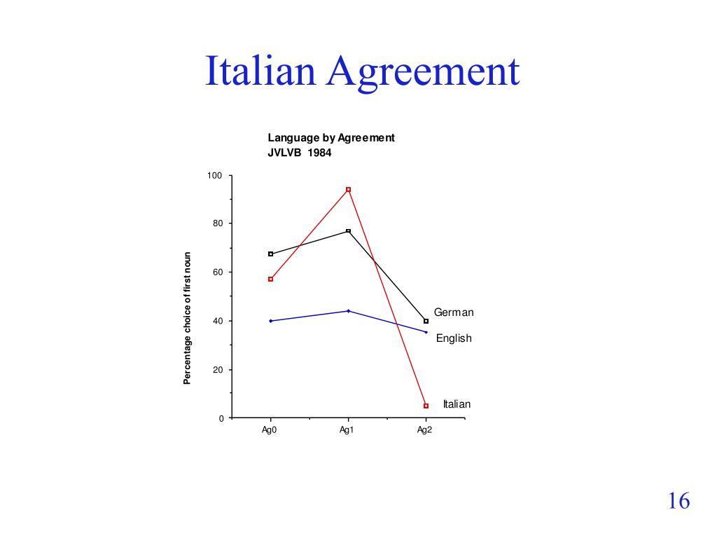 Italian Agreement