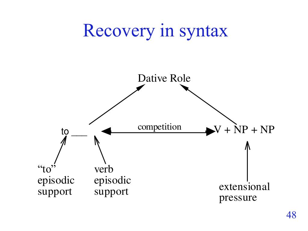 Recovery in syntax