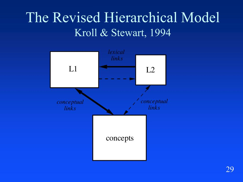 The Revised Hierarchical Model
