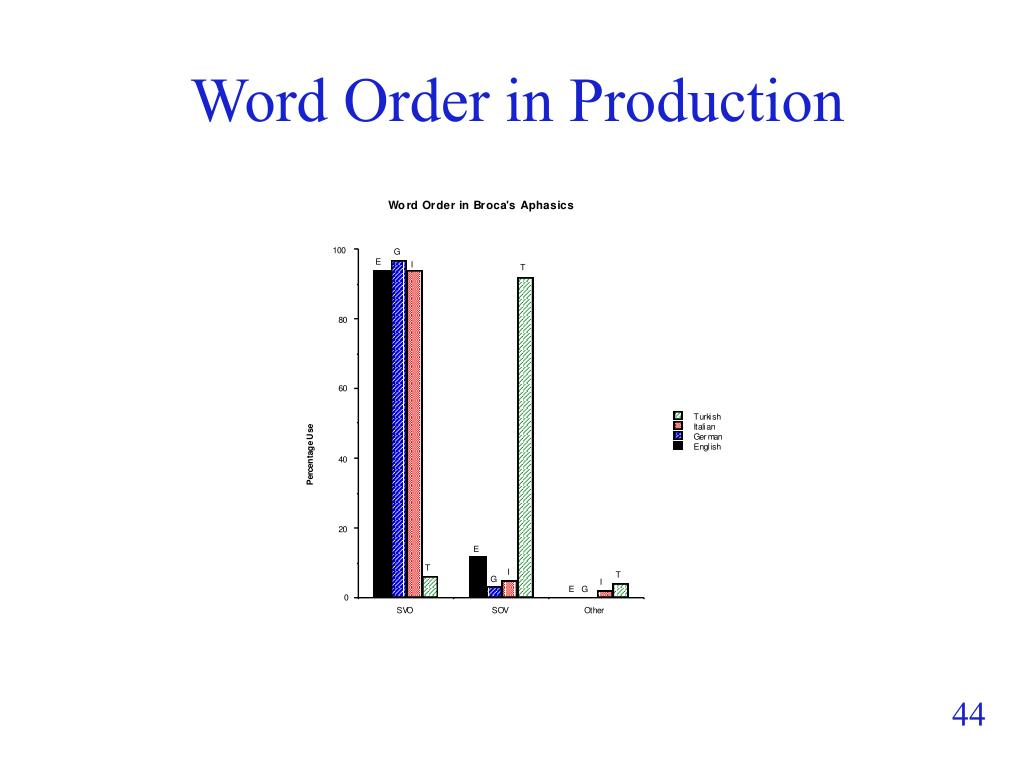 Word Order in Production