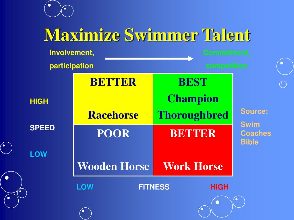 Maximize Swimmer Talent
