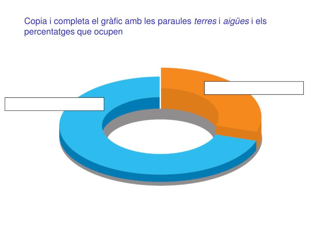 Copia i completa el gràfic amb les paraules