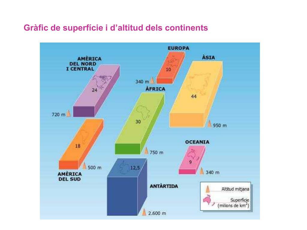 Gràfic de superfície i d'altitud dels continents