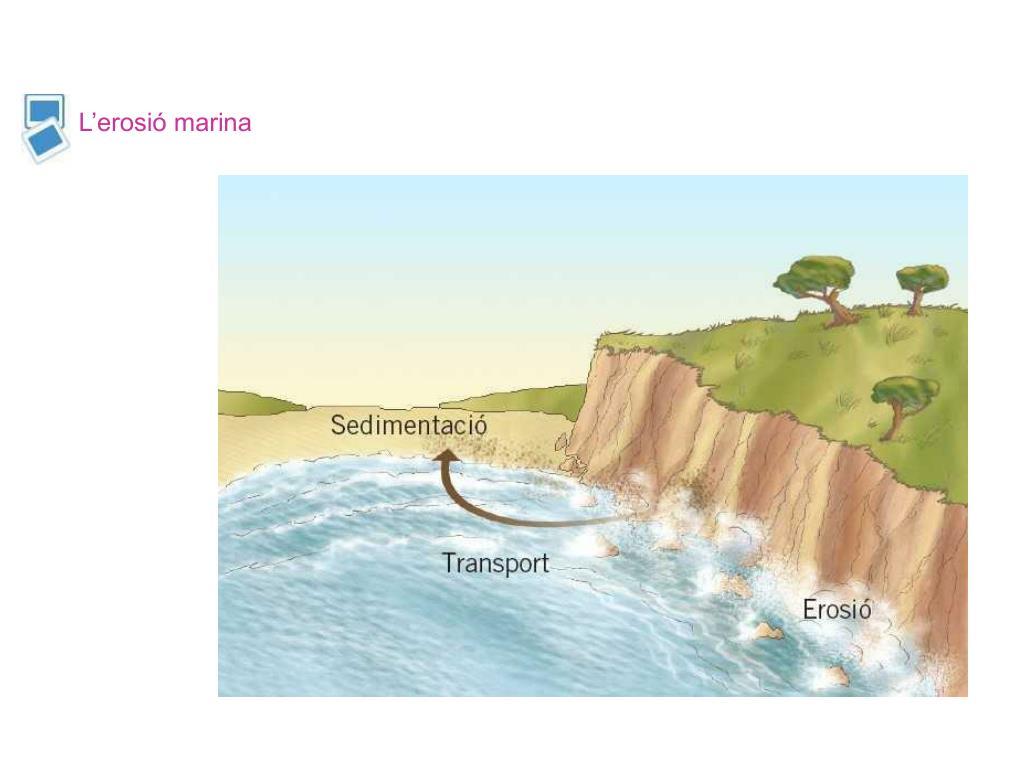 L'erosió marina