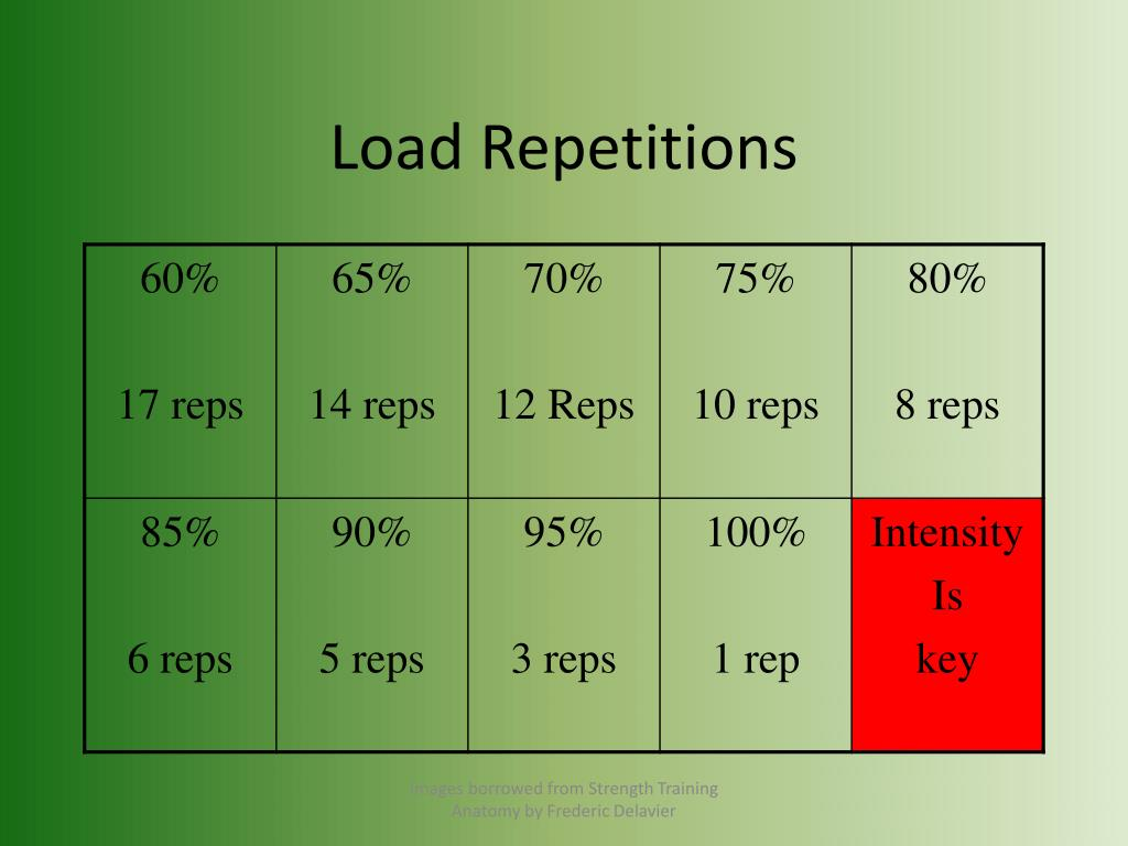 Load Repetitions