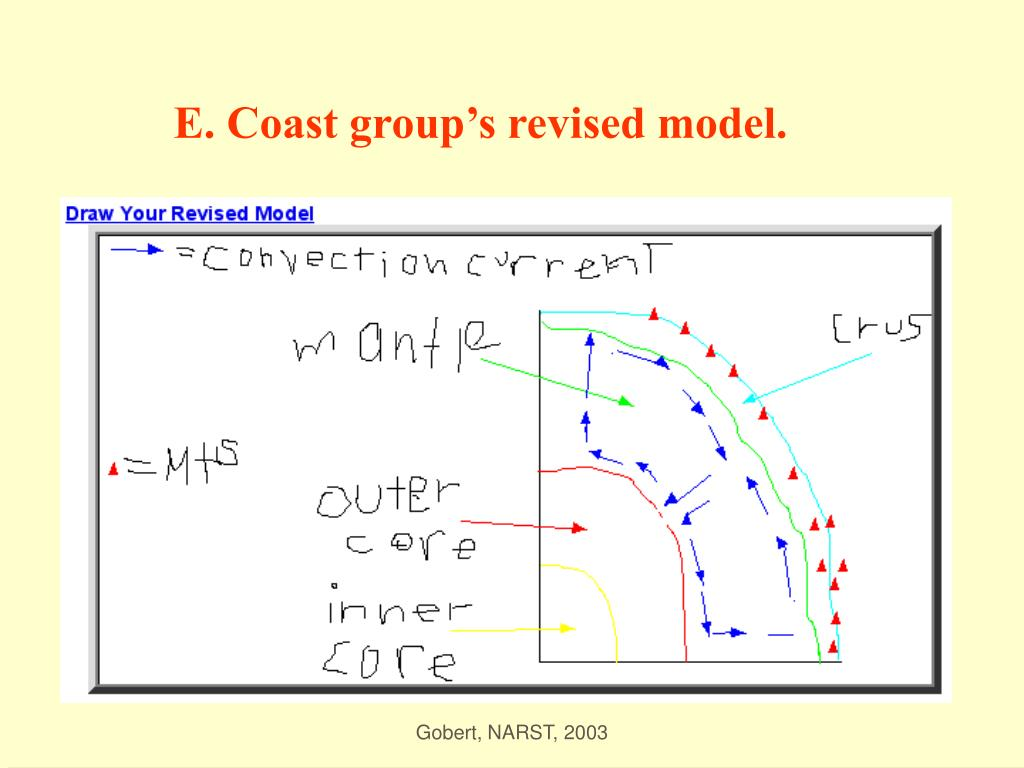 E. Coast group's revised model.