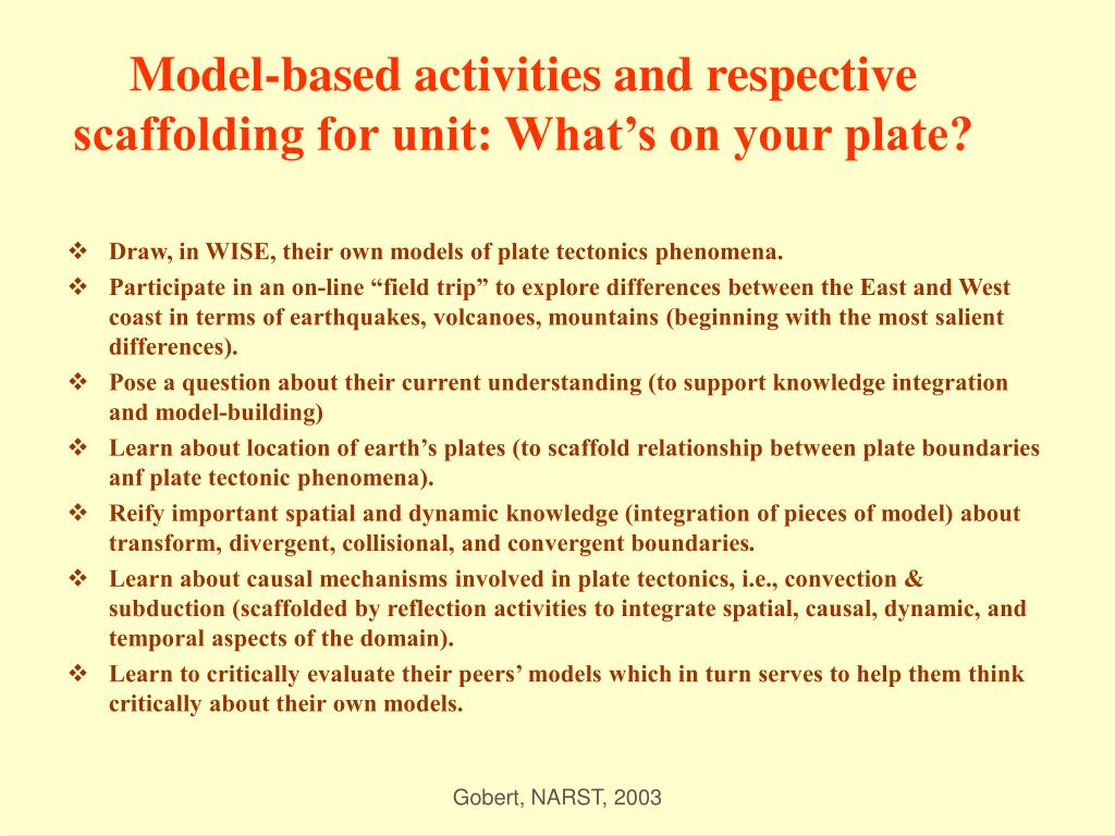 Model-based activities and respective scaffolding for unit: What's on your plate?