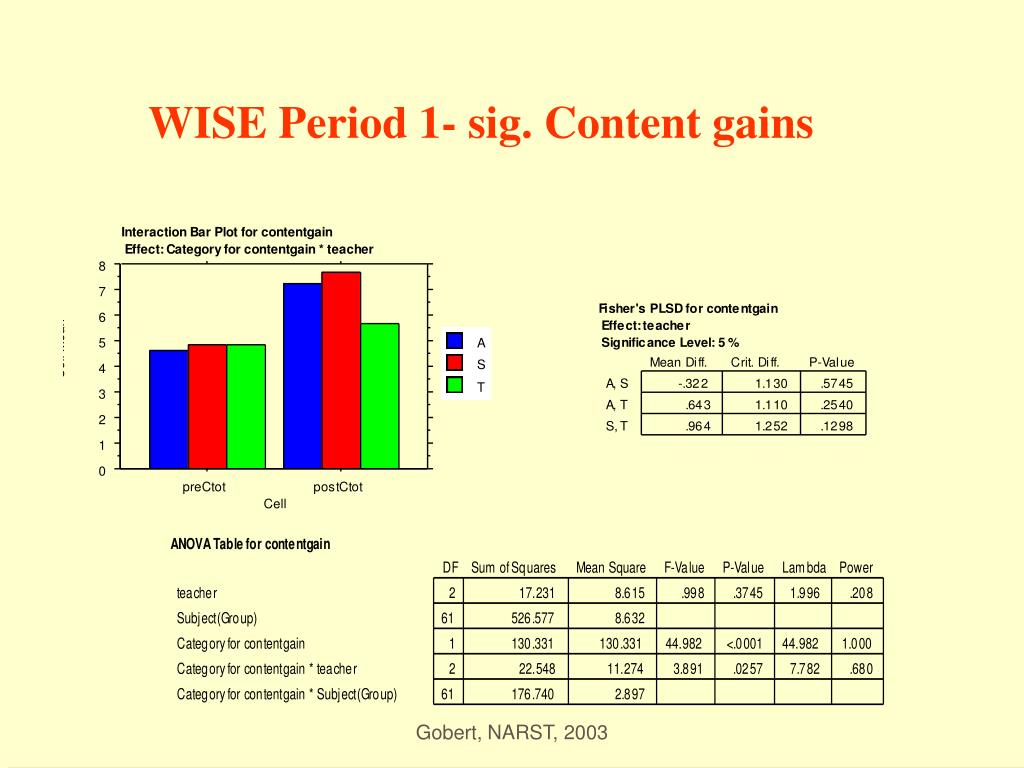 WISE Period 1- sig. Content gains