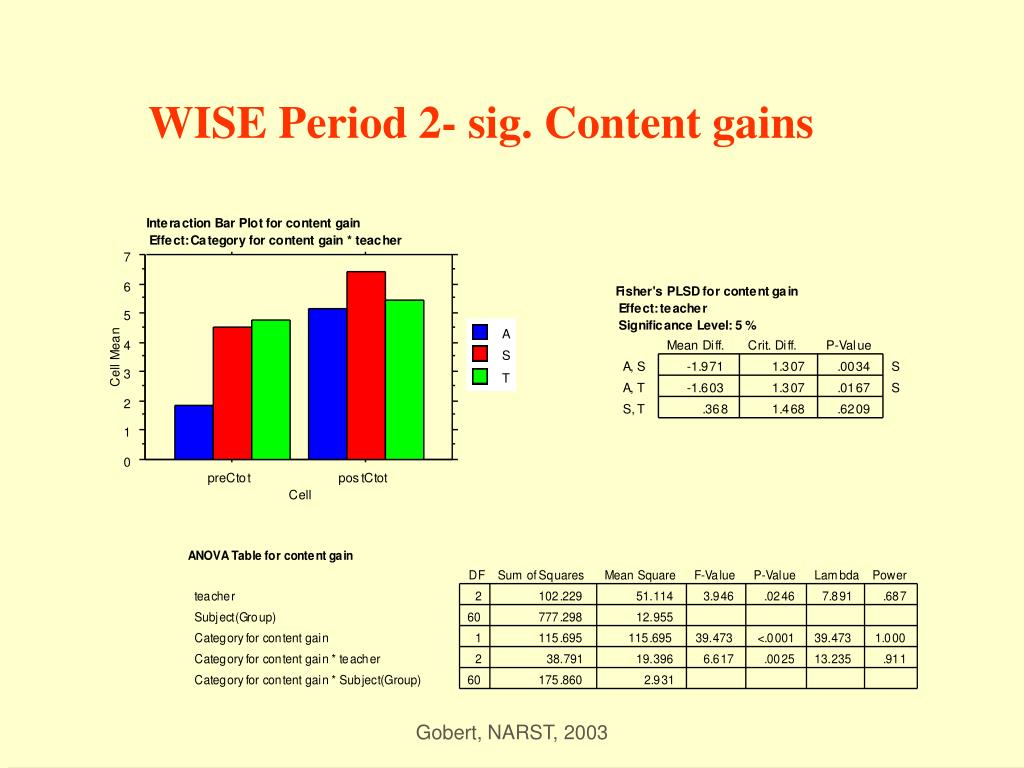 WISE Period 2- sig. Content gains