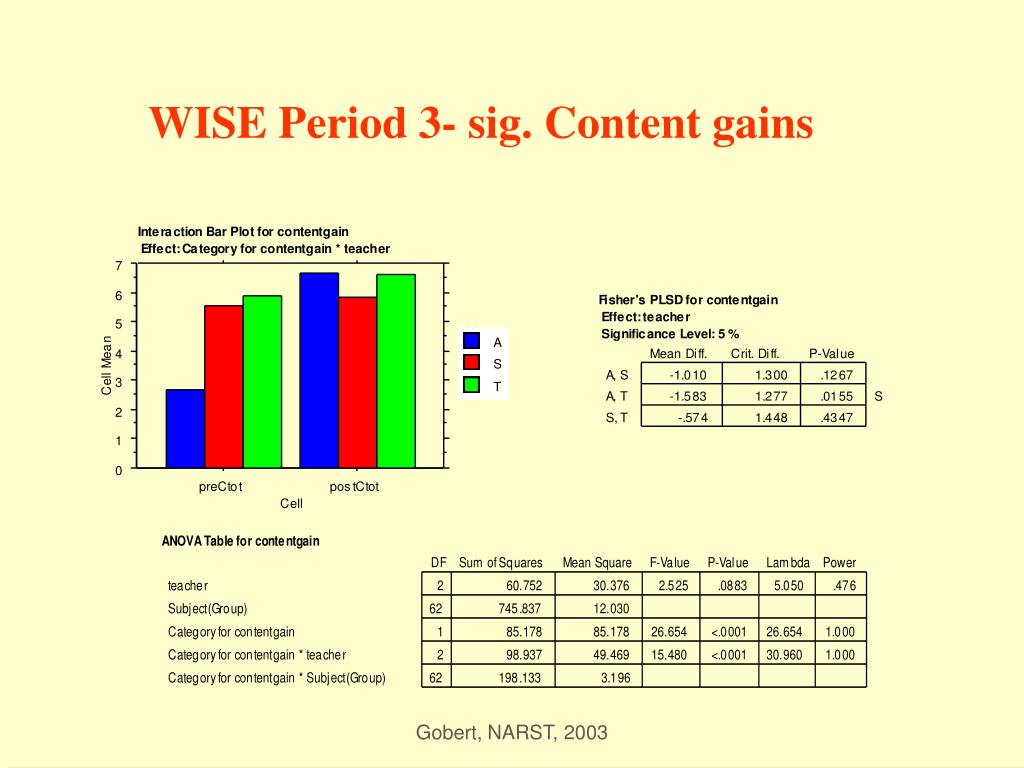 WISE Period 3- sig. Content gains