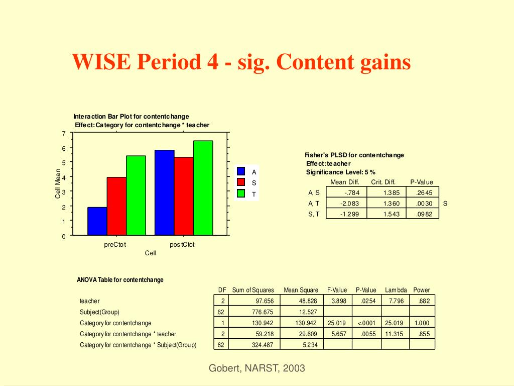 WISE Period 4 - sig. Content gains