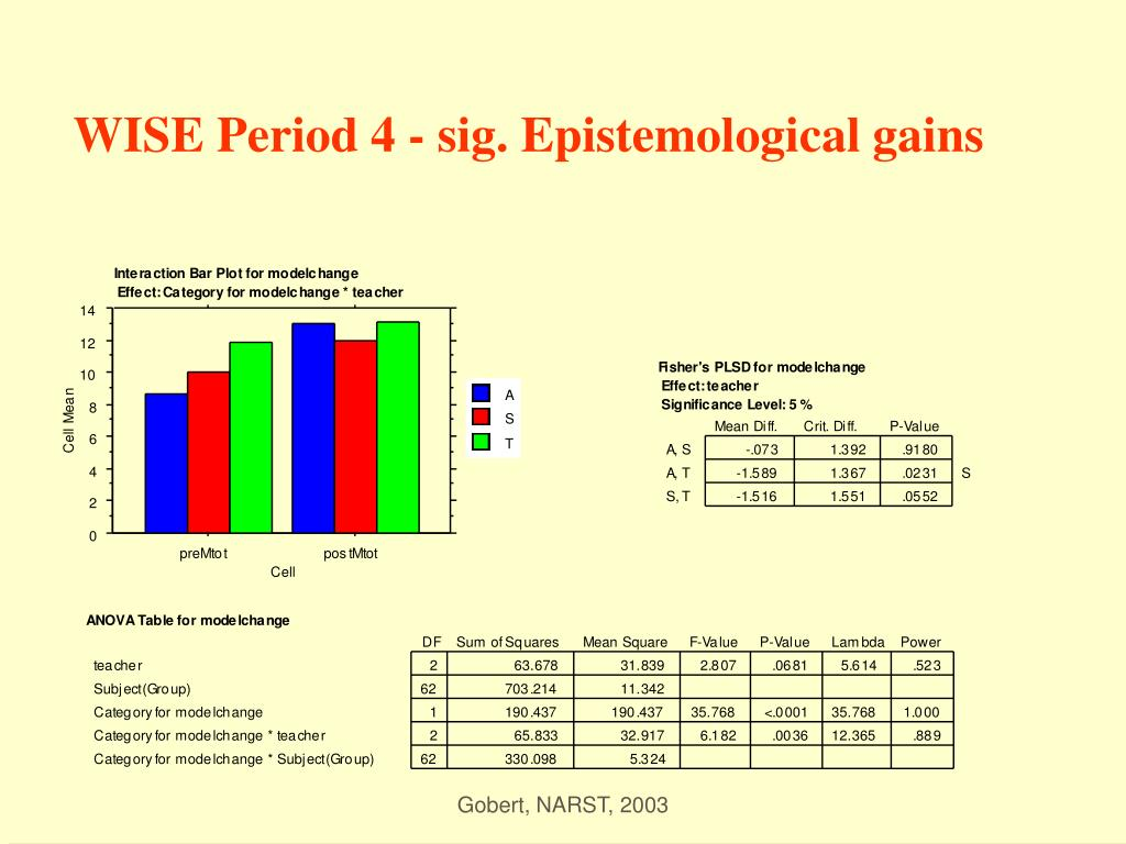 WISE Period 4 - sig. Epistemological gains