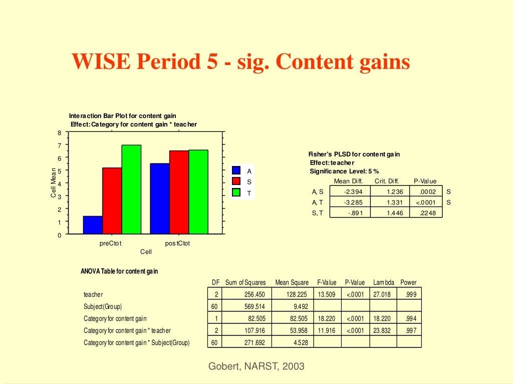 WISE Period 5 - sig. Content gains