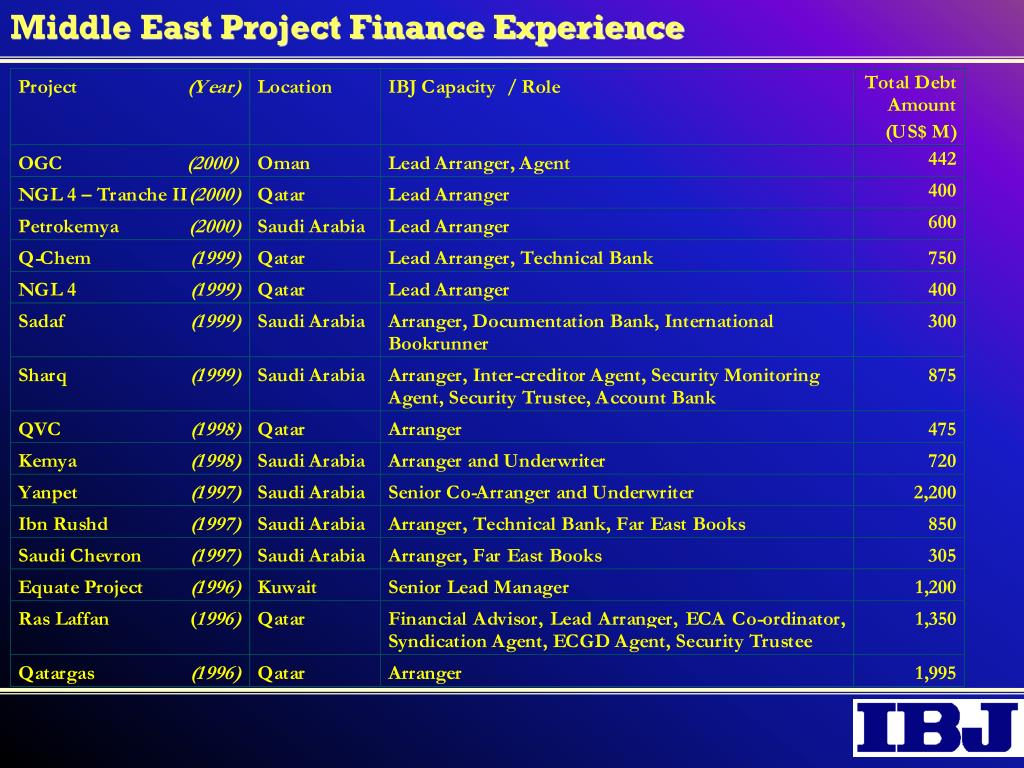 Middle East Project Finance Experience
