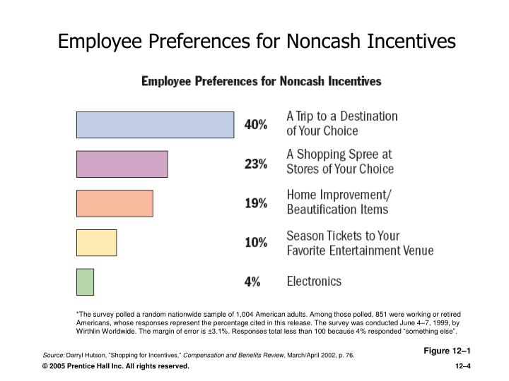 Employee Preferences for Noncash Incentives