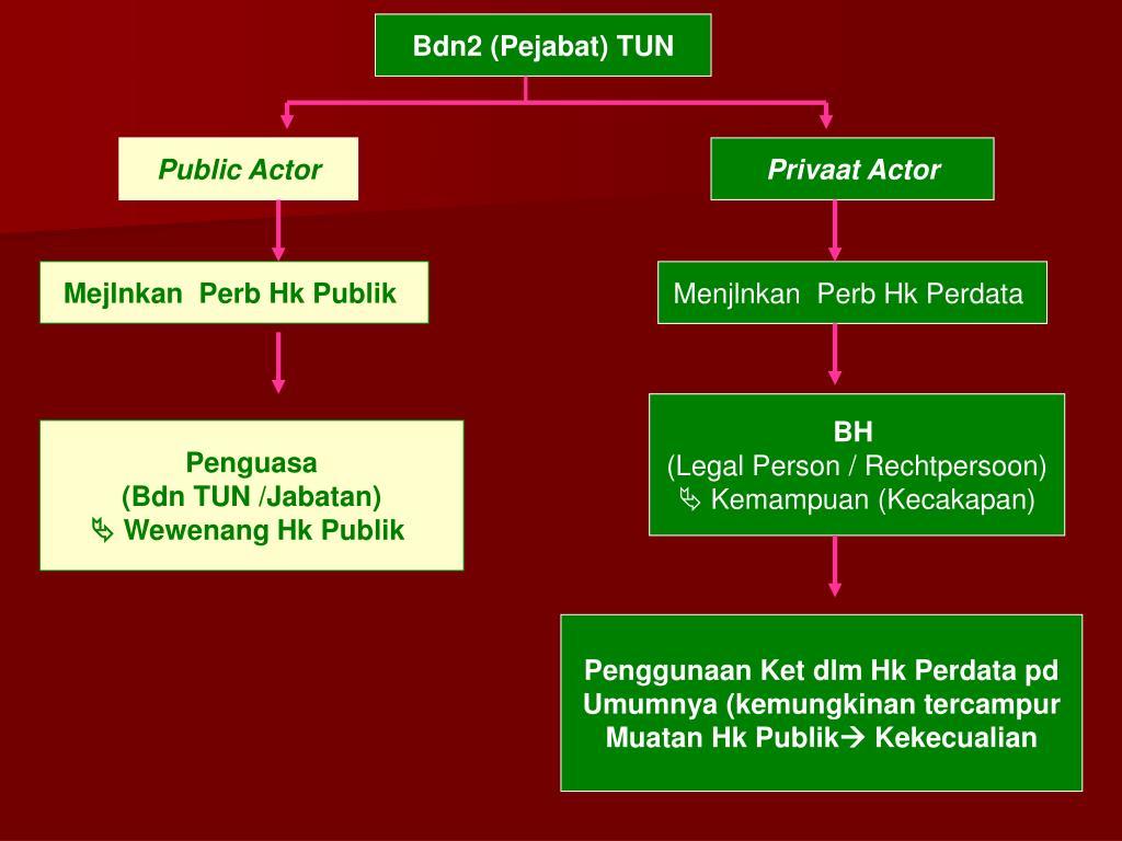Bdn2 (Pejabat) TUN