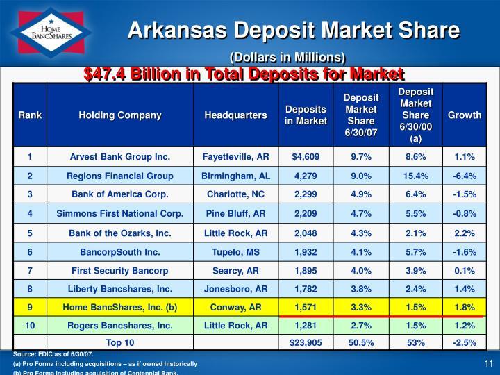 Arkansas Deposit Market Share