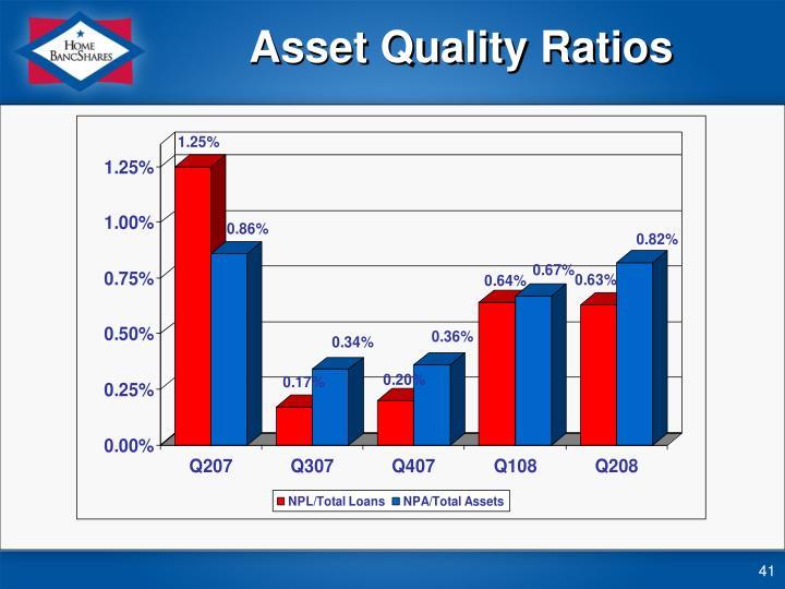 Asset Quality Ratios