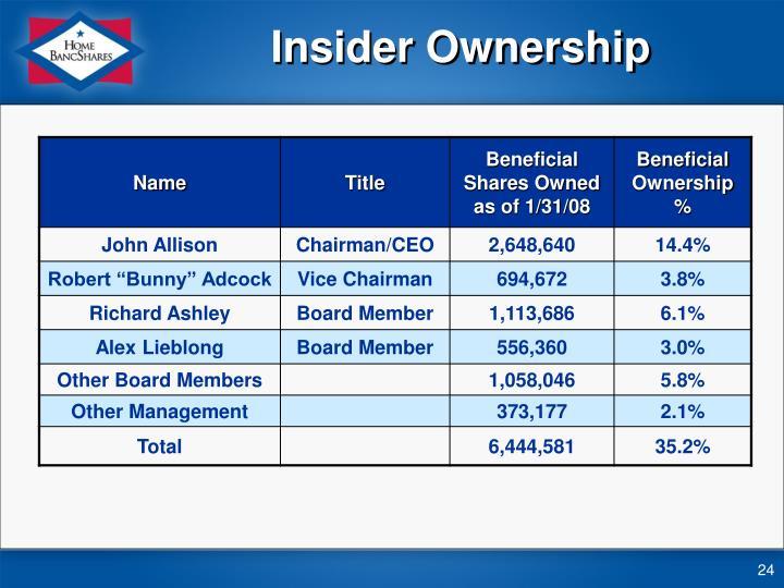 Insider Ownership