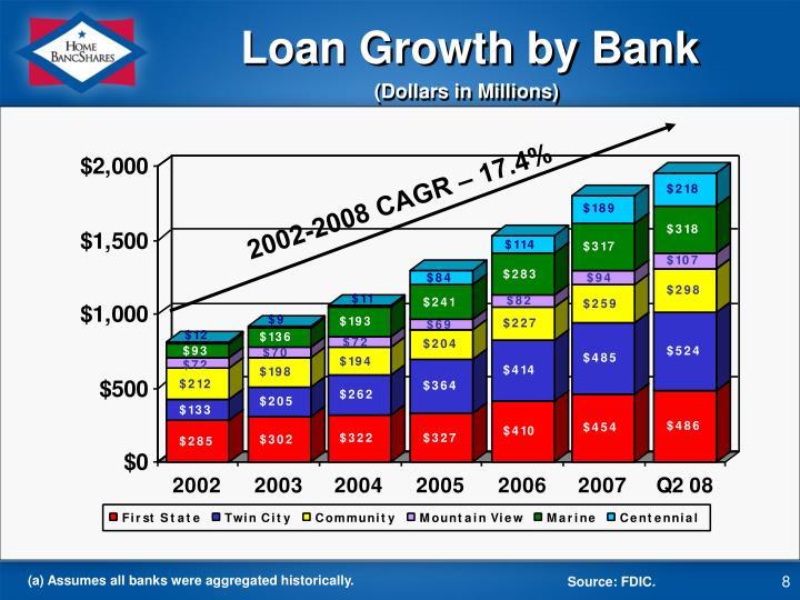 2002-2008 CAGR – 17.4%