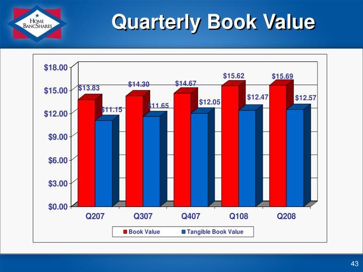 Quarterly Book Value