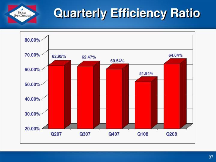 Quarterly Efficiency Ratio
