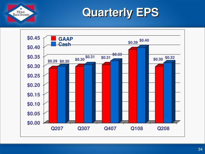 Quarterly EPS