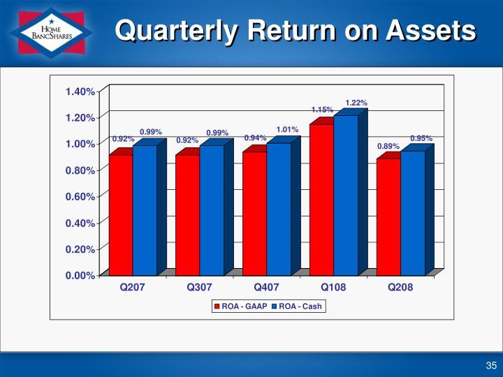 Quarterly Return on Assets