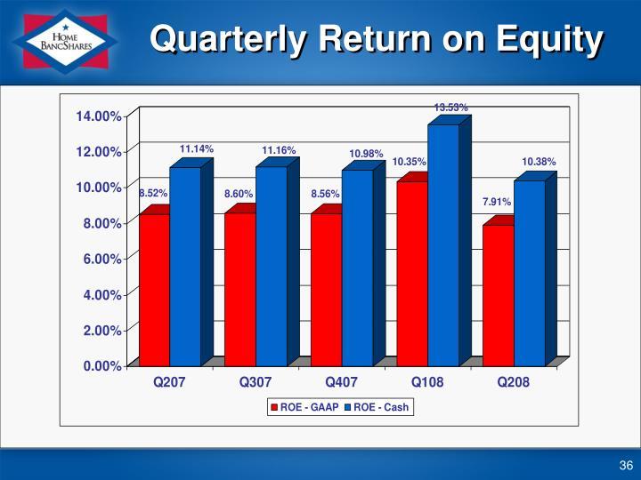 Quarterly Return on Equity