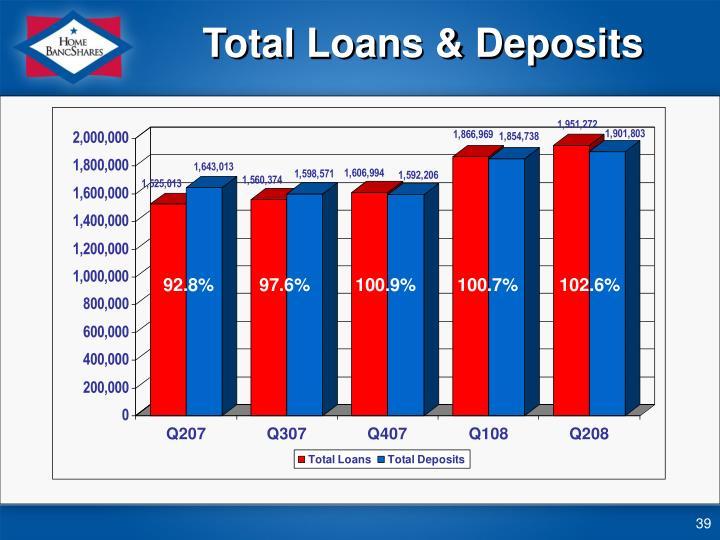 Total Loans & Deposits