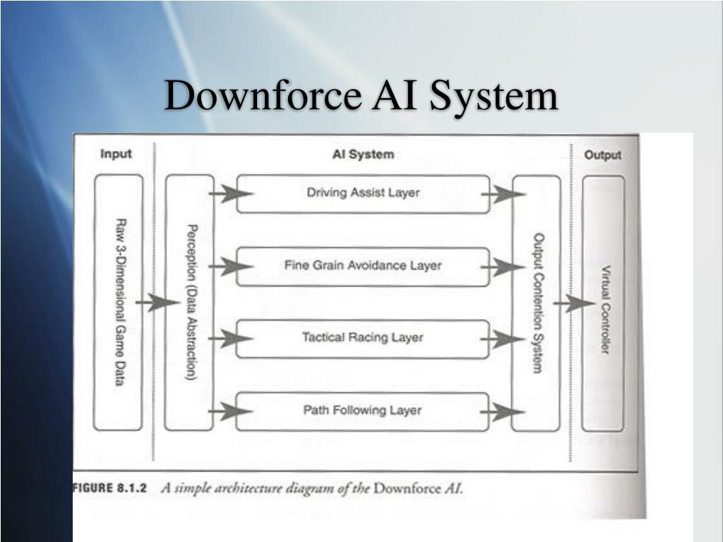 Downforce AI System