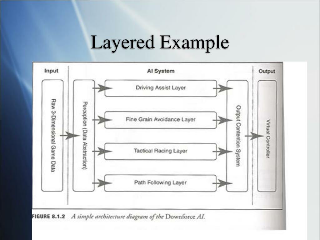 Layered Example