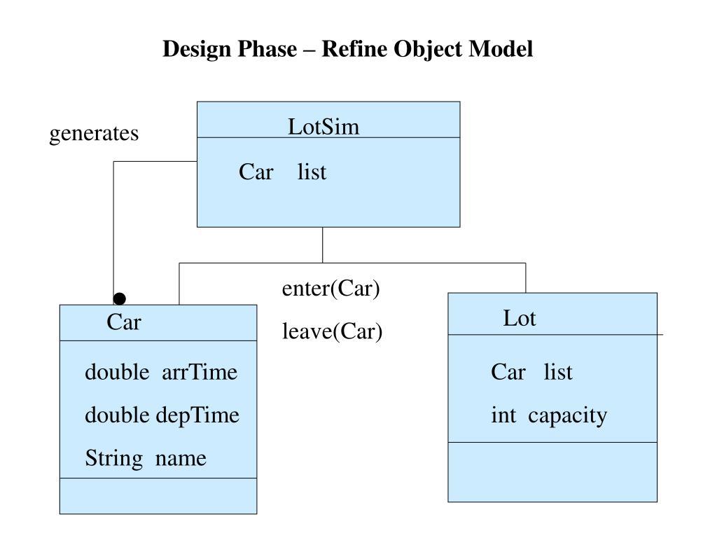 Design Phase – Refine Object Model