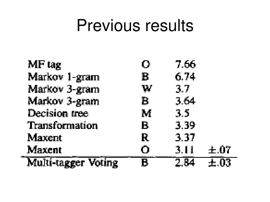 Previous results