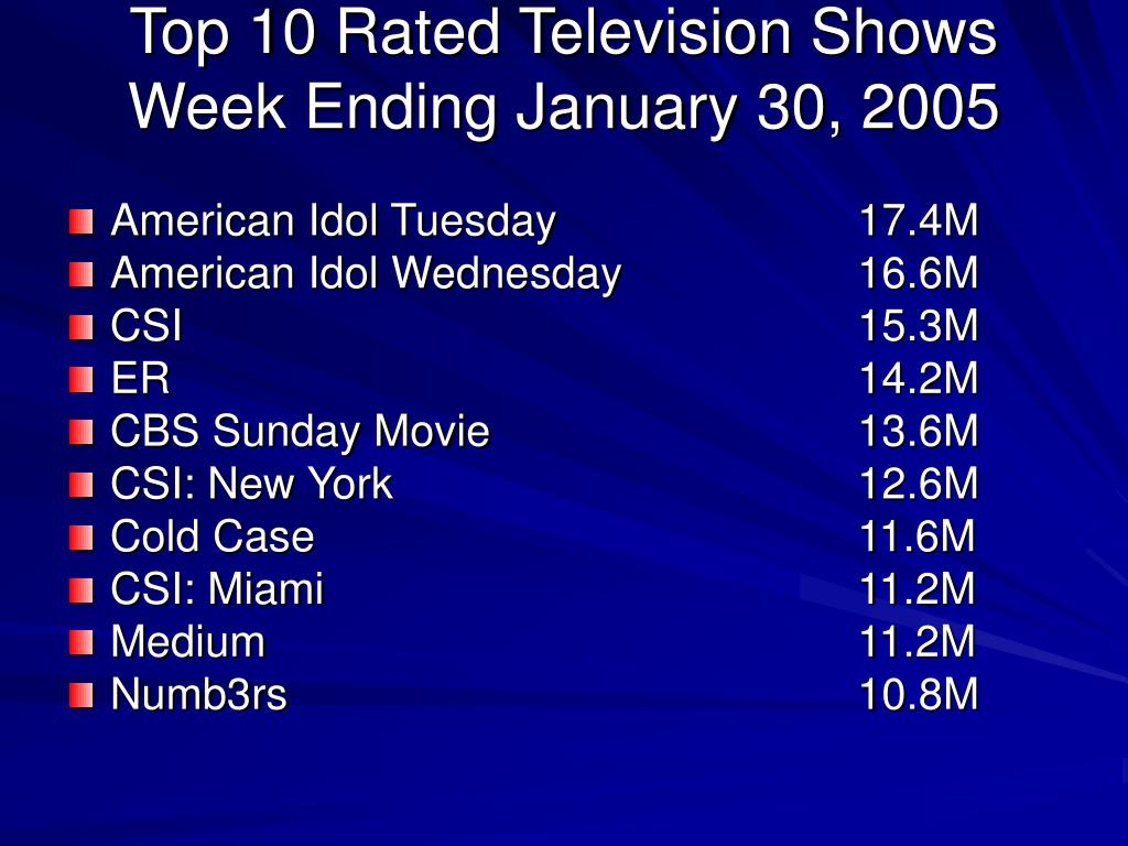 Top 10 Rated Television Shows