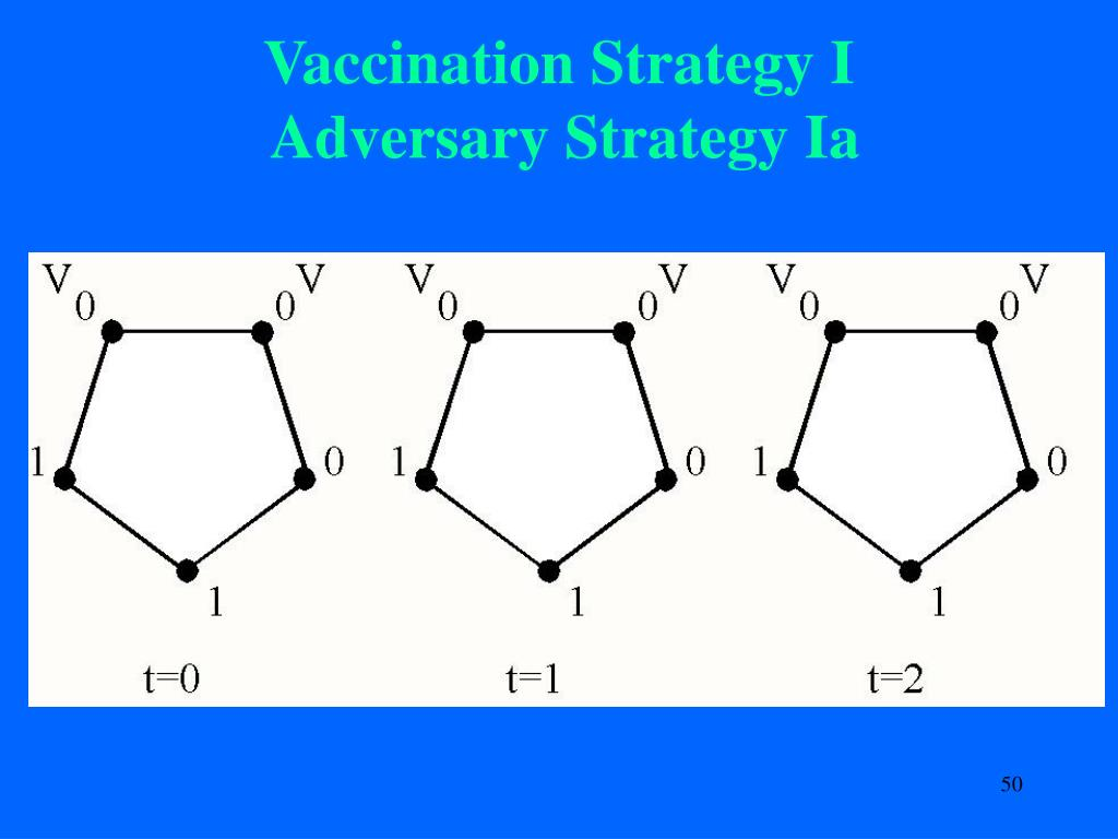 Vaccination Strategy I