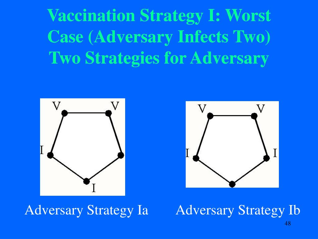 Vaccination Strategy I: Worst Case (Adversary Infects Two)