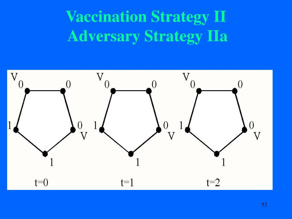 Vaccination Strategy II