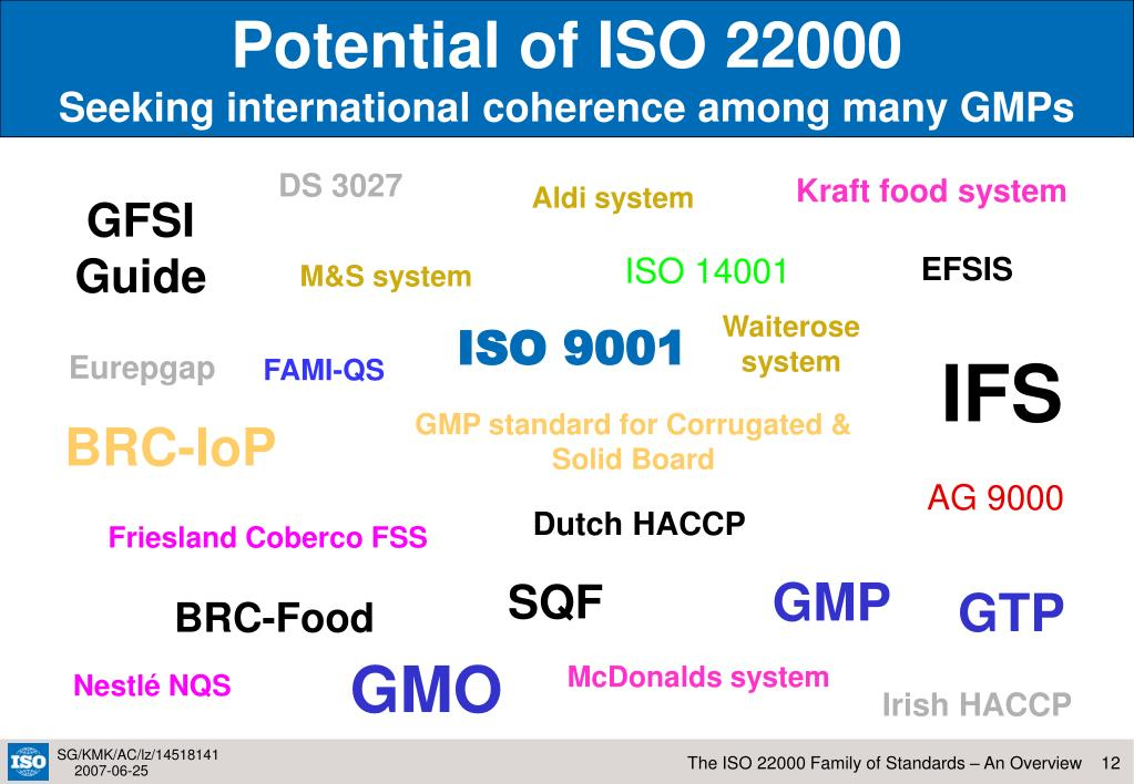 Potential of ISO 22000