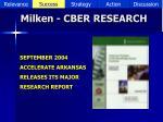 milken cber research