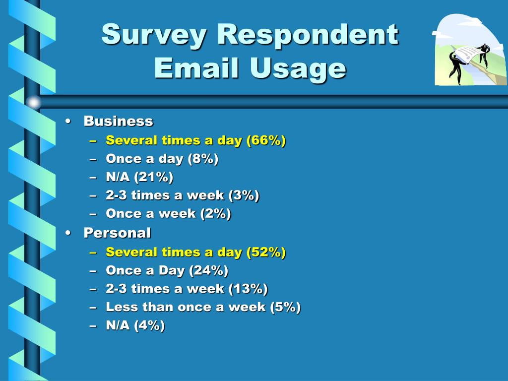 Survey Respondent Email Usage