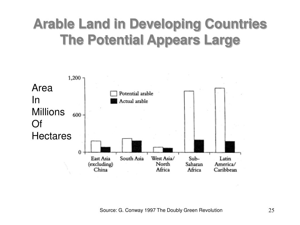 Arable Land in Developing Countries