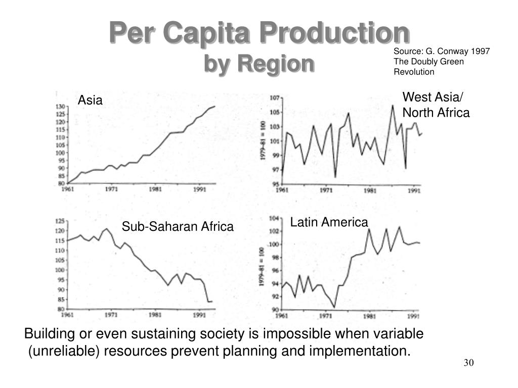 Per Capita Production
